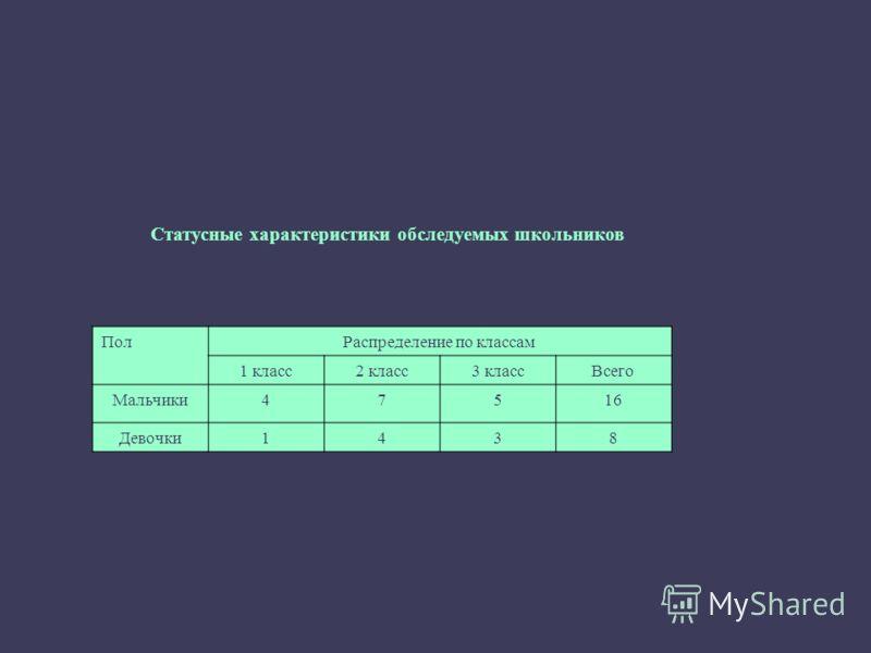 Статусные характеристики обследуемых школьников ПолРаспределение по классам 1 класс2 класс3 классВсего Мальчики47516 Девочки1438