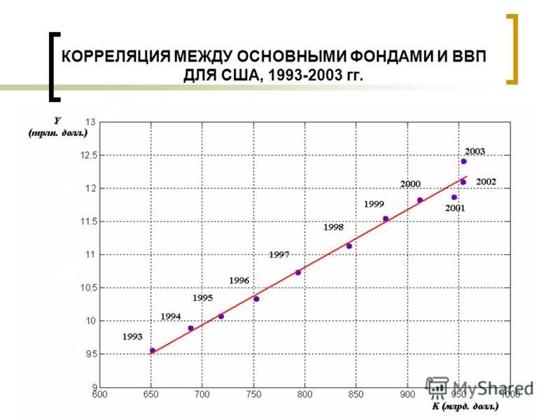 КОРРЕЛЯЦИЯ МЕЖДУ ОСНОВНЫМИ ФОНДАМИ И ВВП ДЛЯ США, 1993-2003 гг.