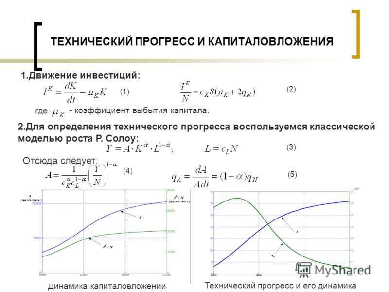 ТЕХНИЧЕСКИЙ ПРОГРЕСС И КАПИТАЛОВЛОЖЕНИЯ 1.Движение инвестиций: (1) (2) - коэффициент выбытия капитала. где 2.Для определения технического прогресса воспользуемся классической моделью роста Р. Солоу: (3) Отсюда следует: (4) (5) Динамика капиталовложен