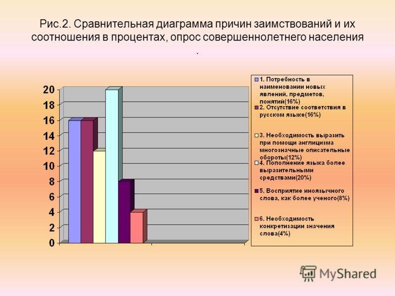 Рис.2. Сравнительная диаграмма причин заимствований и их соотношения в процентах, опрос совершеннолетнего населения.