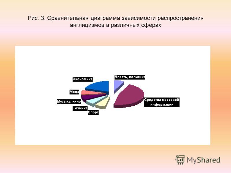 Рис. 3. Сравнительная диаграмма зависимости распространения англицизмов в различных сферах