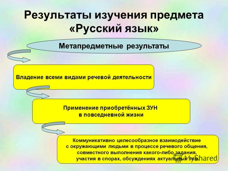 Результаты изучения предмета «Русский язык» Метапредметные результаты Владение всеми видами речевой деятельности Применение приобретённых ЗУН в повседневной жизни Коммуникативно целесообразное взаимодействие с окружающими людьми в процессе речевого о