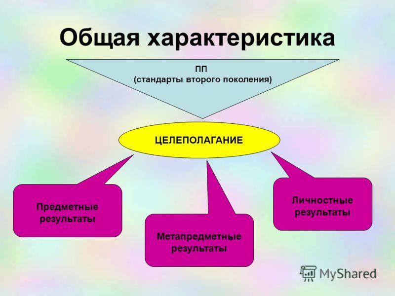 Общая характеристика ПП (стандарты второго поколения) ЦЕЛЕПОЛАГАНИЕ Метапредметные результаты Личностные результаты Предметные результаты