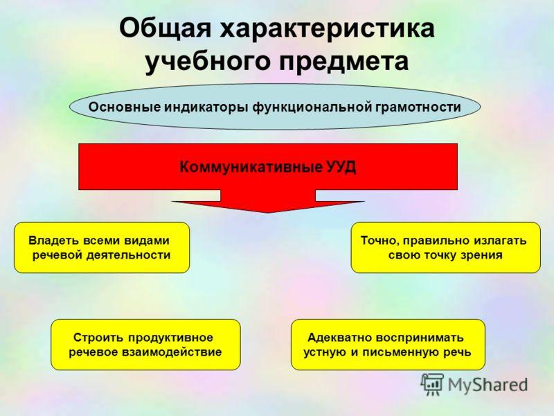 Общая характеристика учебного предмета Основные индикаторы функциональной грамотности Коммуникативные УУД Владеть всеми видами речевой деятельности Строить продуктивное речевое взаимодействие Адекватно воспринимать устную и письменную речь Точно, пра