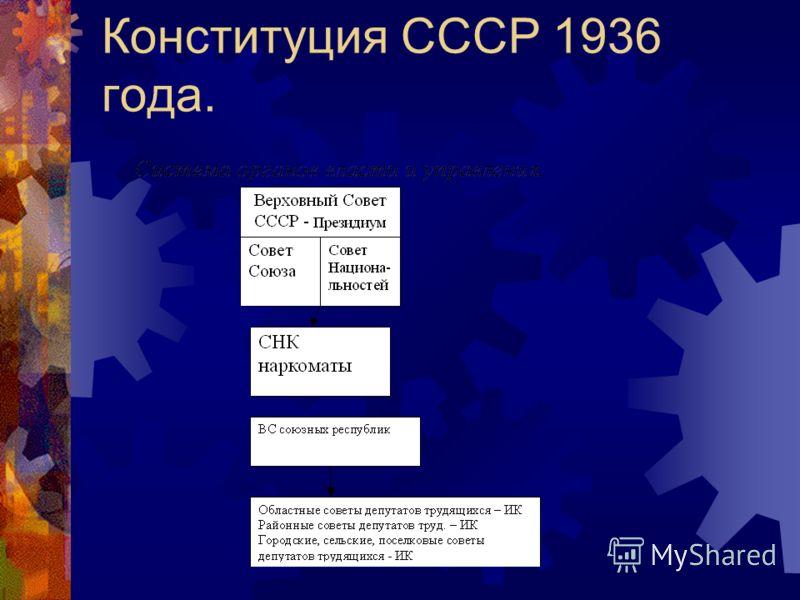 Конституция СССР 1936 года.
