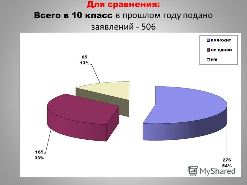 Для сравнения: Всего в 10 класс в прошлом году подано заявлений - 506