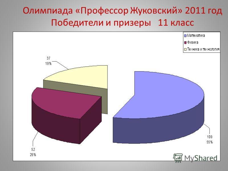 Олимпиада «Профессор Жуковский» 2011 год Победители и призеры 11 класс