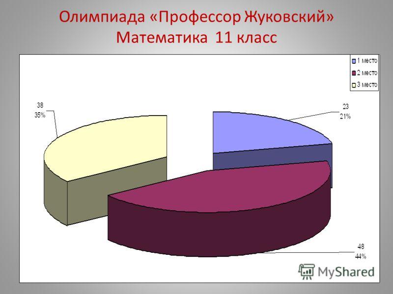 Олимпиада «Профессор Жуковский» Математика 11 класс