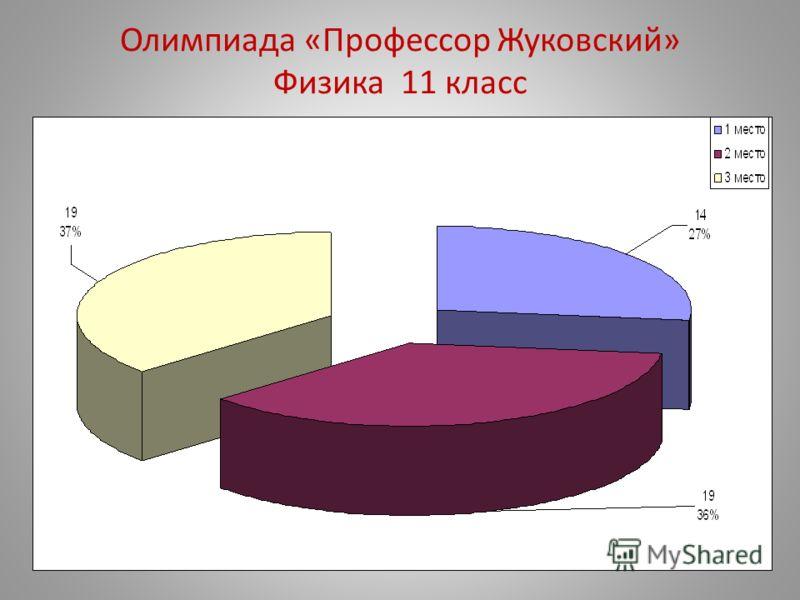 Олимпиада «Профессор Жуковский» Физика 11 класс