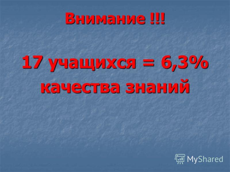 Внимание !!! 17 учащихся = 6,3% качества знаний