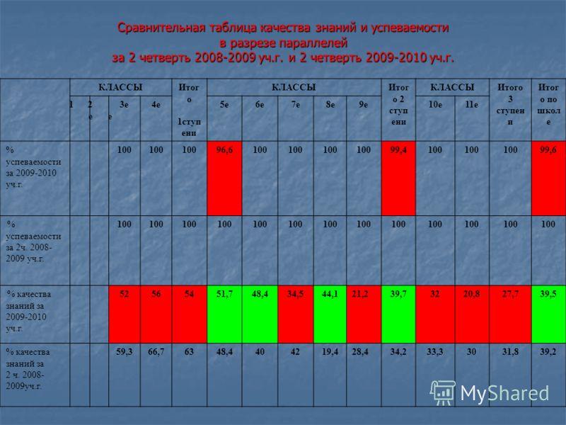 Сравнительная таблица качества знаний и успеваемости в разрезе параллелей за 2 четверть 2008-2009 уч.г. и 2 четверть 2009-2010 уч.г. КЛАССЫИтог о 1ступ ени КЛАССЫИтог о 2 ступ ени КЛАССЫИтого 3 ступен и Итог о по школ е 1е1е 2е2е 3е4е5е6е7е8е9е10е11е