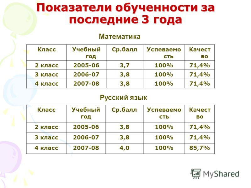 КлассУчебный год Ср.баллУспеваемо сть Качест во 2 класс2005-063,7100%71,4% 3 класс2006-073,8100%71,4% 4 класс2007-083,8100%71,4% Математика Показатели обученности за последние 3 года КлассУчебный год Ср.баллУспеваемо сть Качест во 2 класс2005-063,810