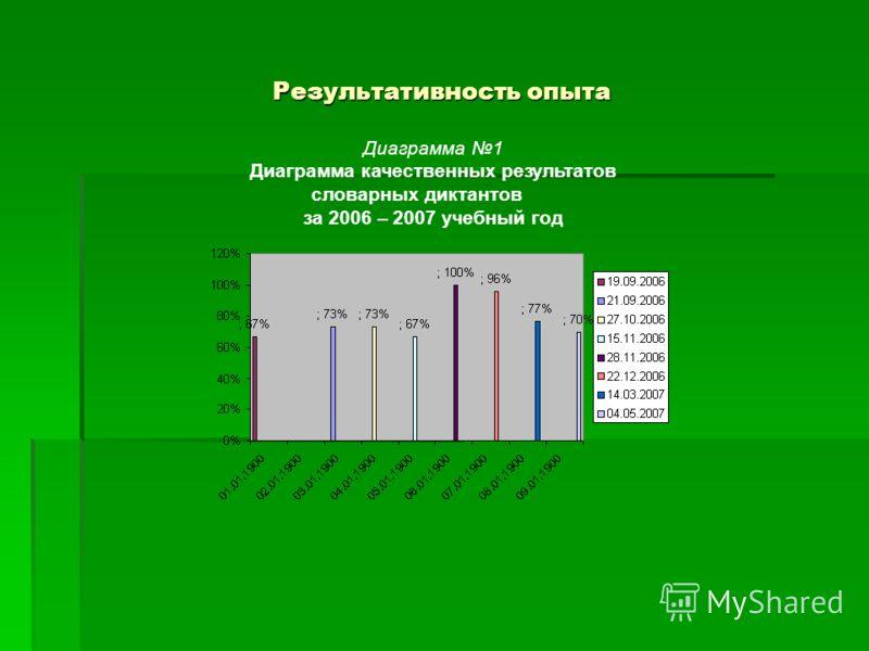 Результативность опыта Диаграмма 1 Диаграмма качественных результатов словарных диктантов за 2006 – 2007 учебный год