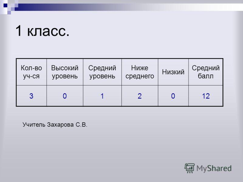 1 класс. Кол-во уч-ся Высокий уровень Средний уровень Ниже среднего Низкий Средний балл 3012012 Учитель Захарова С.В.