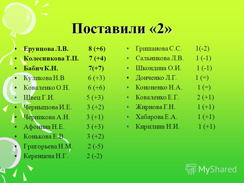 Поставили «2» Ерунцова Л.В. 8 (+6) Колесникова Т.П. 7 (+4) Бабич К.Н. 7(+7) Куликова Н.В 6 (+3) Коваленко О.Н. 6 (+6) Швец Г.И. 5 (+3) Чернышова И.Е. 3 (+2) Черникова А.Н. 3 (+1) Афонина Н.Е. 3 (+3) Конькова Е.В. 3 (+2) Григорьева Н.М. 2 (-5) Керенце