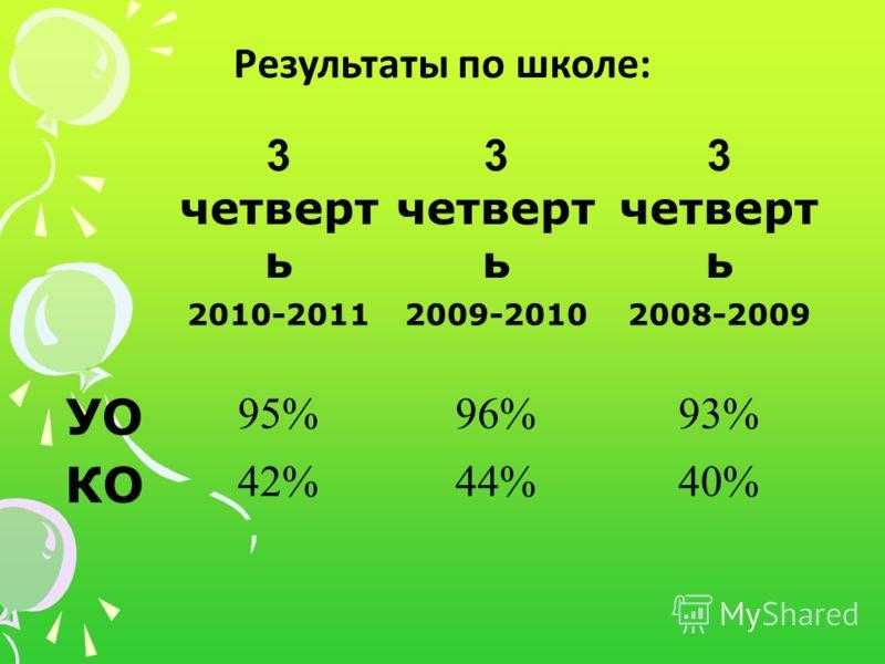 Результаты по школе: 3 четверт ь 2010-20112009-20102008-2009 УО 95%96%93% КО 42%44%40%