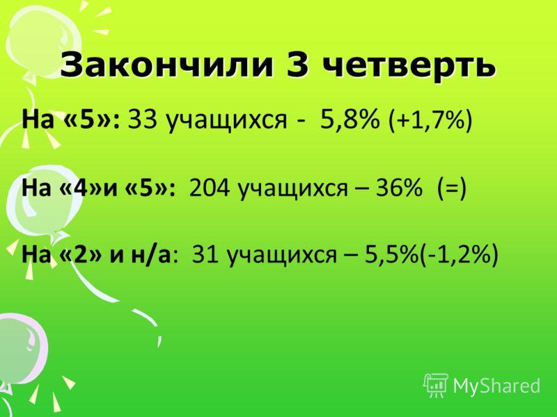 Закончили 3 четверть На «5»: 33 учащихся - 5,8% (+1,7%) На «4»и «5»: 204 учащихся – 36% (=) На «2» и н/а: 31 учащихся – 5,5%(-1,2%)