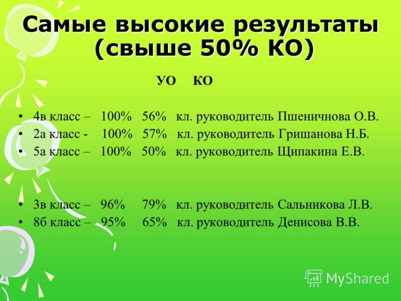 Самые высокие результаты (свыше 50% КО) УО КО 4в класс – 100% 56% кл. руководитель Пшеничнова О.В. 2а класс - 100% 57% кл. руководитель Гришанова Н.Б. 5а класс – 100% 50% кл. руководитель Щипакина Е.В. 3в класс – 96% 79% кл. руководитель Сальникова Л