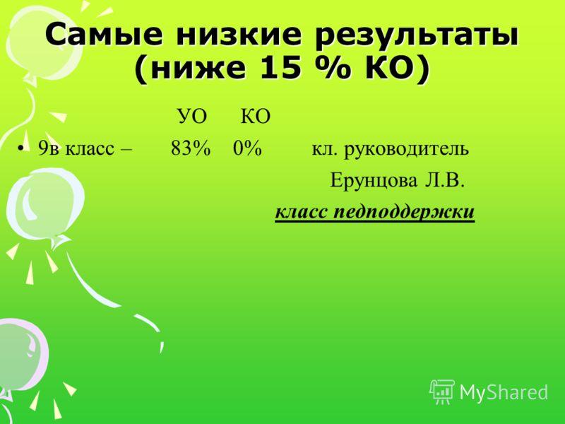 Самые низкие результаты (ниже 15 % КО) УО КО 9в класс – 83% 0% кл. руководитель Ерунцова Л.В. класс педподдержки