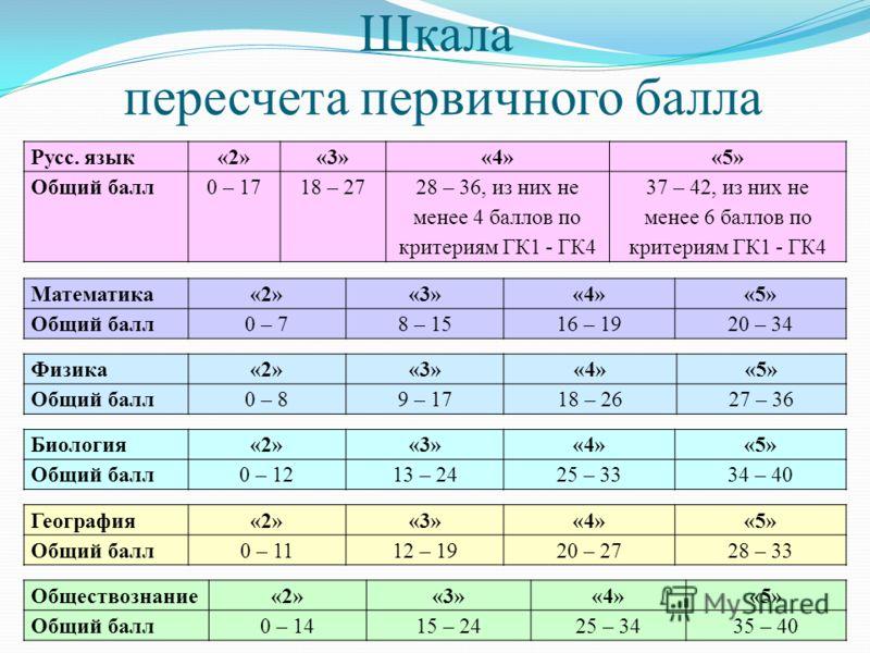 Шкала пересчета первичного балла Русс. язык«2»«3»«4»«5» Общий балл0 – 1718 – 2728 – 36, из них не менее 4 баллов по критериям ГК1 - ГК4 37 – 42, из них не менее 6 баллов по критериям ГК1 - ГК4 Математика«2»«3»«4»«5» Общий балл0 – 78 – 1516 – 1920 – 3