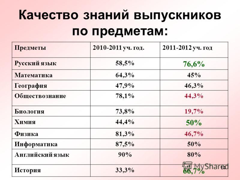 14 Качество знаний выпускников по предметам: Предметы2010-2011 уч. год.2011-2012 уч. год Русский язык58,5% 76,6% Математика64,3%45% География47,9%46,3% Обществознание78,1%44,3% Биология73,8%19,7% Химия44,4% 50% Физика81,3%46,7% Информатика87,5%50% Ан