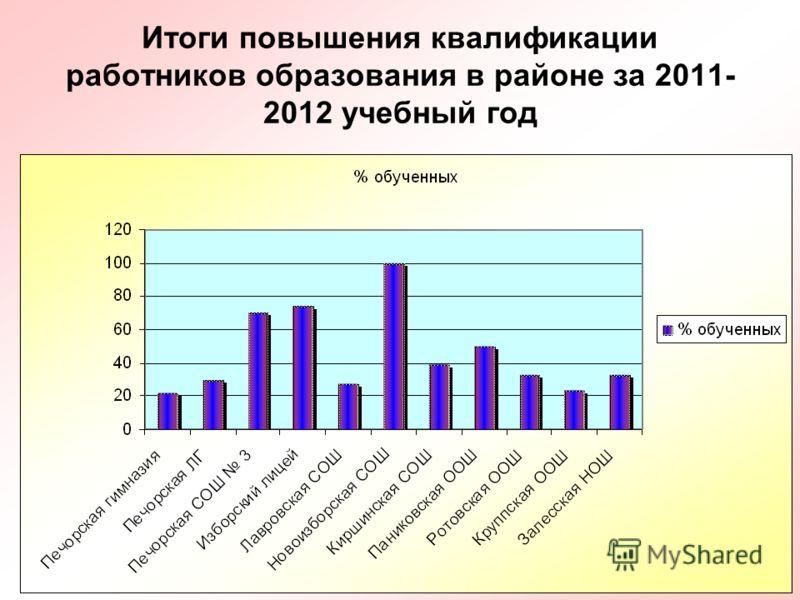 27 Итоги повышения квалификации работников образования в районе за 2011- 2012 учебный год