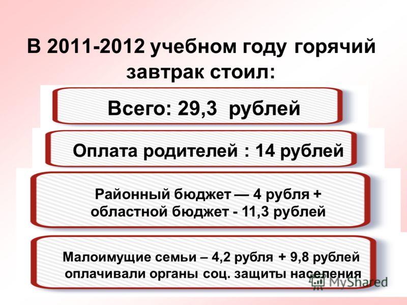 69 В 2011-2012 учебном году горячий завтрак стоил: Оплата родителей : 14 рублей Всего: 29,3 рублей Районный бюджет 4 рубля + областной бюджет - 11,3 рублей Малоимущие семьи – 4,2 рубля + 9,8 рублей оплачивали органы соц. защиты населения