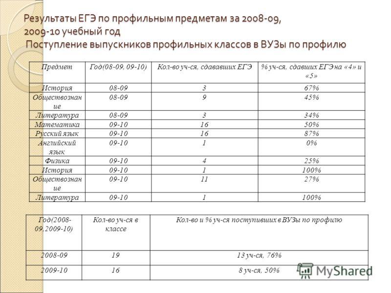 Результаты ЕГЭ по профильным предметам за 2008-09, 2009-10 учебный год Поступление выпускников профильных классов в ВУЗы по профилю ПредметГод(08-09, 09-10)Кол-во уч-ся, сдававших ЕГЭ% уч-ся, сдавших ЕГЭ на «4» и «5» История08-09367% Обществознан ие