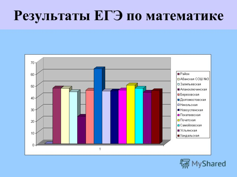 Результаты ЕГЭ по математике