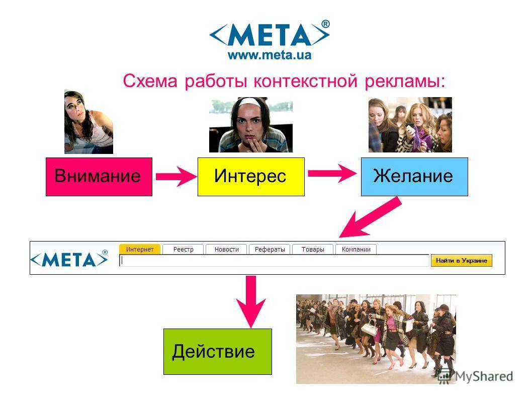 Схема работы контекстной рекламы: Внимание Интерес Действие Желание