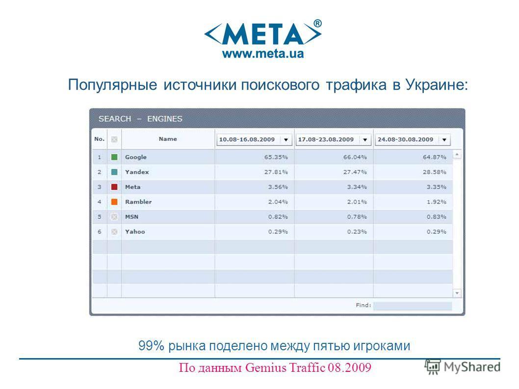 99% рынка поделено между пятью игроками По данным Gemius Traffic 08.2009 Популярные источники поискового трафика в Украине: