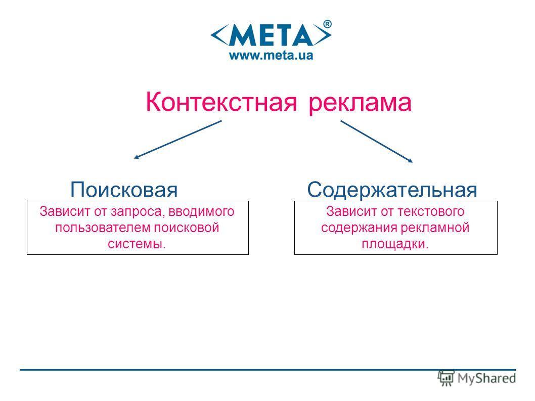 Контекстная реклама ПоисковаяСодержательная Зависит от запроса, вводимого пользователем поисковой системы. Зависит от текстового содержания рекламной площадки.