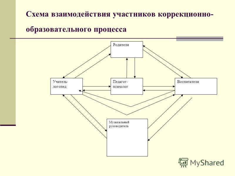 Схема взаимодействия участников коррекционно- образовательного процесса Родители Педагог- психолог Музыкальный руководитель Учитель- логопед Воспитатели