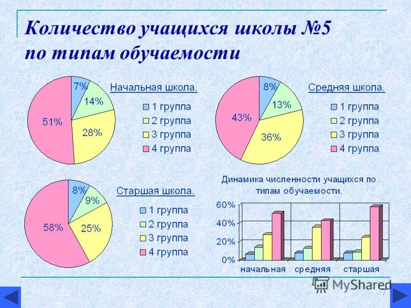 7 Количество учащихся школы 5 по типам обучаемости