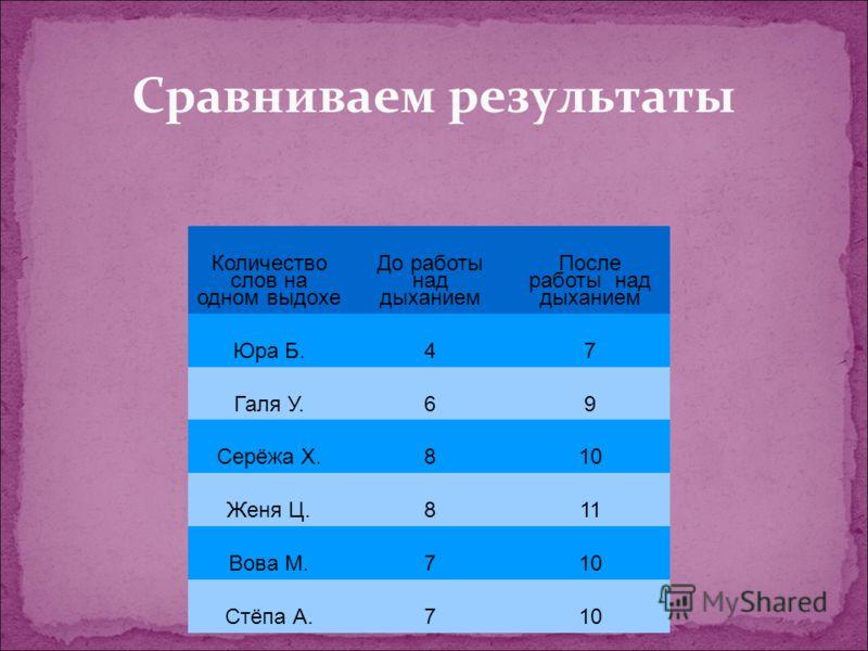 Сравниваем результаты Количество слов на одном выдохе До работы над дыханием После работы над дыханием Юра Б.47 Галя У.69 Серёжа Х.810 Женя Ц.811 Вова М.710 Стёпа А.710