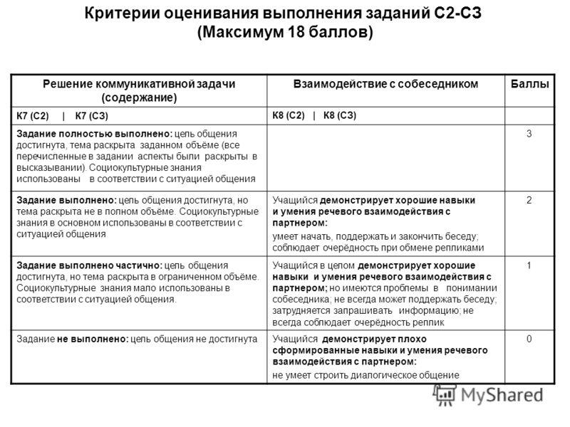 Критерии оценивания выполнения заданий С2-СЗ (Максимум 18 баллов) Решение коммуникативной задачи (содержание) Взаимодействие с собеседникомБаллы К7 (С2) | К7 (СЗ)К8 (С2) | К8 (СЗ) Задание полностью выполнено: цель общения достигнута, тема раскрыта за