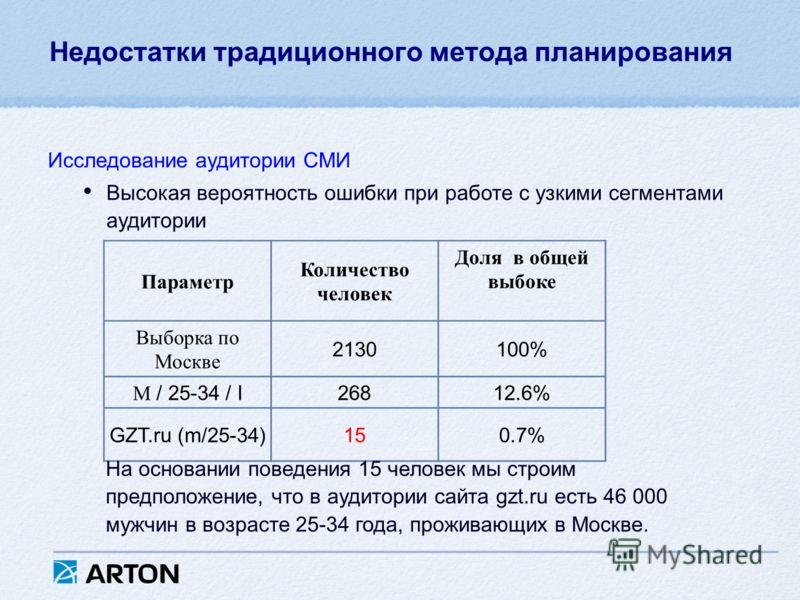Недостатки традиционного метода планирования Исследование аудитории СМИ Высокая вероятность ошибки при работе с узкими сегментами аудитории Параметр Количество человек Доля в общей выбоке Выборка по Москве 2130100% М / 25-34 / I26812.6% GZT.ru (m/25-
