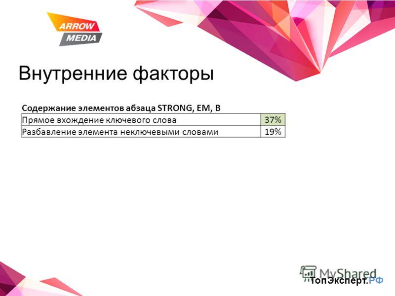 Внутренние факторы Содержание элементов абзаца STRONG, EM, B Прямое вхождение ключевого слова37% Разбавление элемента неключевыми словами19% ТопЭксперт.РФ