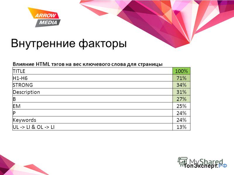 Внутренние факторы Влияние HTML тэгов на вес ключевого слова для страницы TITLE100% H1-H671% STRONG34% Description31% B27% EM25% P24% Keywords24% UL -> LI & OL -> LI13% ТопЭксперт.РФ