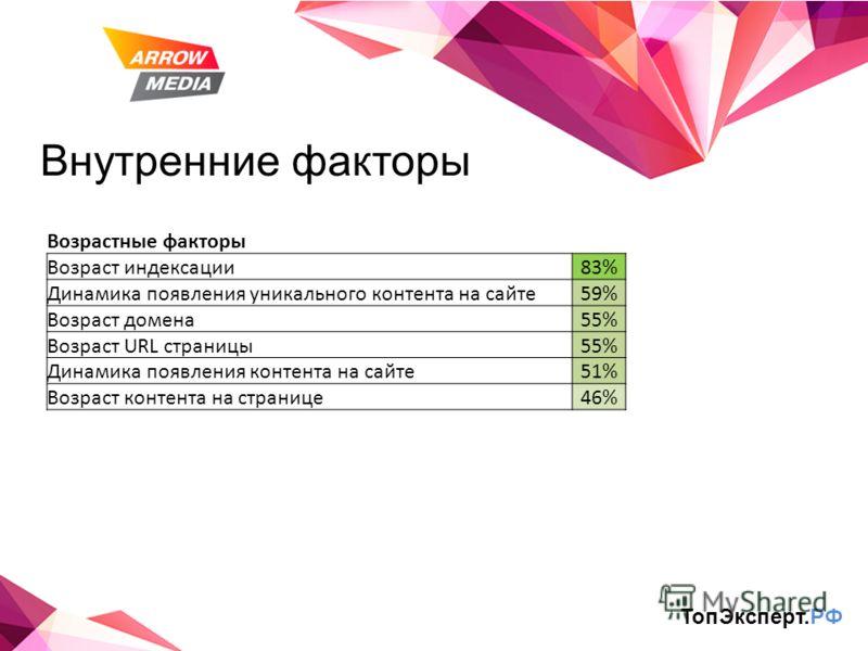 Внутренние факторы Возрастные факторы Возраст индексации83% Динамика появления уникального контента на сайте59% Возраст домена55% Возраст URL страницы55% Динамика появления контента на сайте51% Возраст контента на странице46% ТопЭксперт.РФ