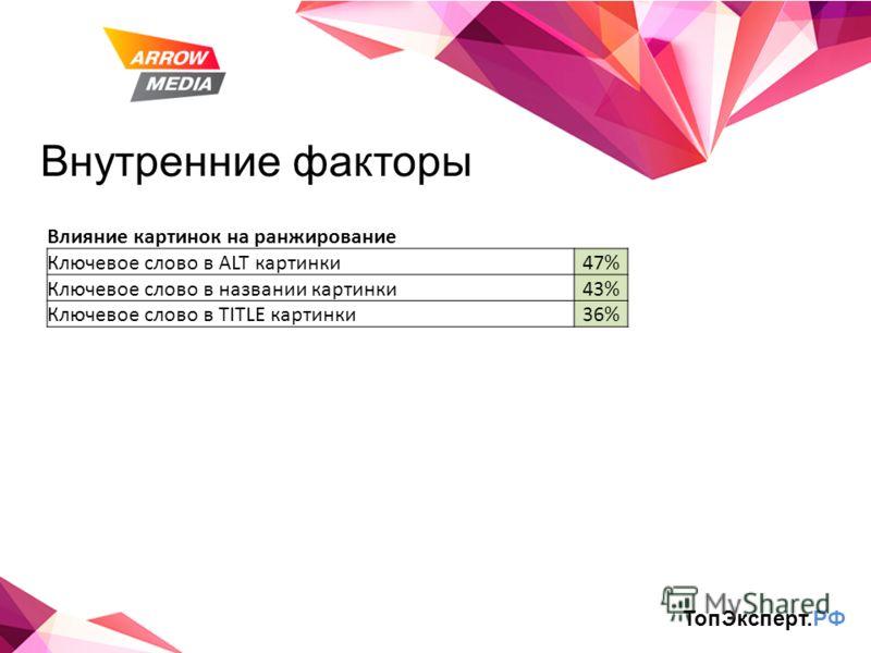 Внутренние факторы Влияние картинок на ранжирование Ключевое слово в ALT картинки47% Ключевое слово в названии картинки43% Ключевое слово в TITLE картинки36% ТопЭксперт.РФ