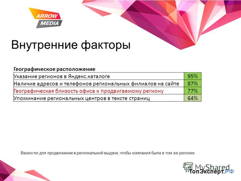 Внутренние факторы Географическое расположение Указание регионов в Яндекс.каталоге95% Наличие адресов и телефонов региональных филиалов на сайте87% Географическая близость офиса к продвигаемому региону77% Упоминание региональных центров в тексте стра