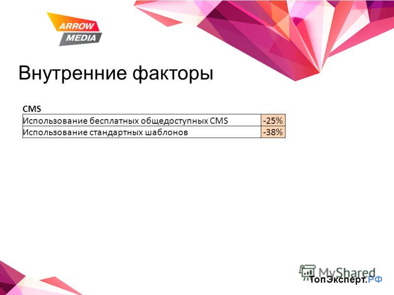 Внутренние факторы ТопЭксперт.РФ CMS Использование бесплатных общедоступных CMS-25% Использование стандартных шаблонов-38%