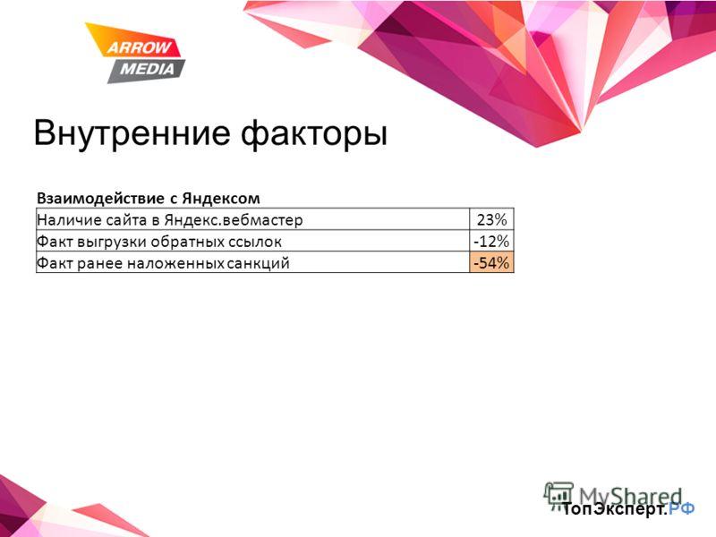 Внутренние факторы ТопЭксперт.РФ Взаимодействие с Яндексом Наличие сайта в Яндекс.вебмастер23% Факт выгрузки обратных ссылок-12% Факт ранее наложенных санкций-54%