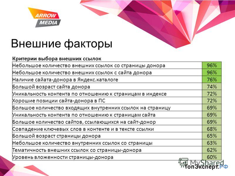 Внешние факторы ТопЭксперт.РФ Критерии выбора внешних ссылок Небольшое количество внешних ссылок со страницы донора96% Небольшое количество внешних ссылок с сайта донора96% Наличие сайата-донора в Яндекс.каталоге76% Большой возраст сайта донора74% Ун