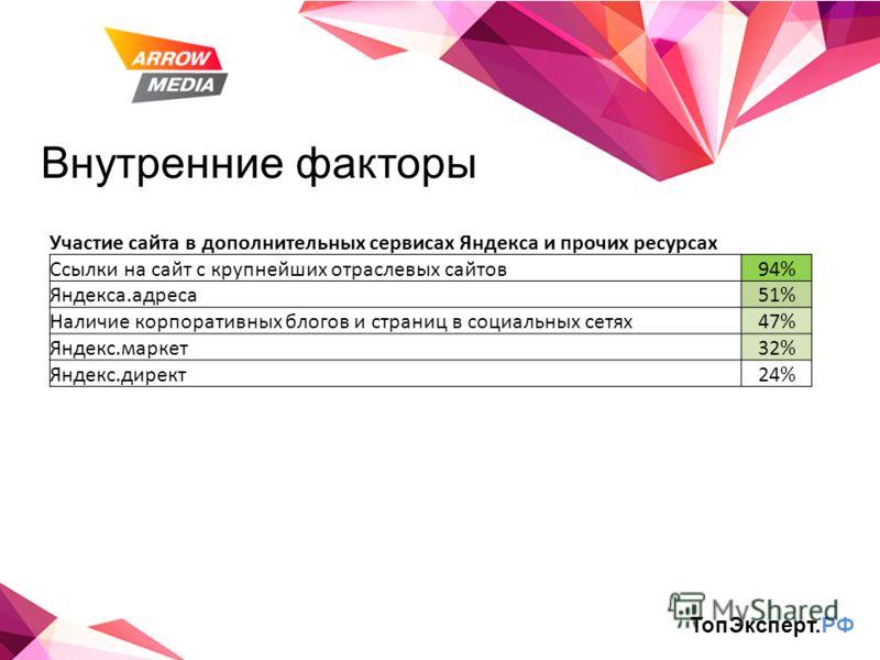 Внутренние факторы ТопЭксперт.РФ Участие сайта в дополнительных сервисах Яндекса и прочих ресурсах Ссылки на сайт с крупнейших отраслевых сайтов94% Яндекса.адреса51% Наличие корпоративных блогов и страниц в социальных сетях47% Яндекс.маркет32% Яндекс