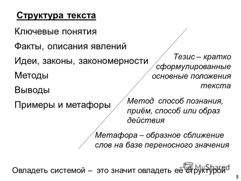 Структура текста Овладеть системой – это значит овладеть её структурой Ключевые понятия Факты, описания явлений Идеи, законы, закономерности Методы Выводы Примеры и метафоры Тезис – кратко сформулированные основные положения текста Метод способ позна