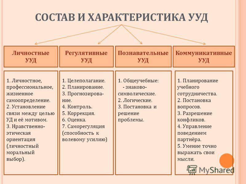 СОСТАВ И ХАРАКТЕРИСТИКА УУД Личностные УУД Регулятивные УУД Познавательные УУД Коммуникативные УУД 1. Личностное, профессиональное, жизненное самоопределение. 2. Установление связи между целью УД и её мотивом. 3. Нравственно- этическая ориентация (ли