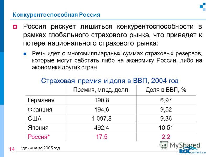 Конкурентоспособная Россия Россия рискует лишиться конкурентоспособности в рамках глобального страхового рынка, что приведет к потере национального страхового рынка: Речь идет о многомиллиардных суммах страховых резервов, которые могут работать либо