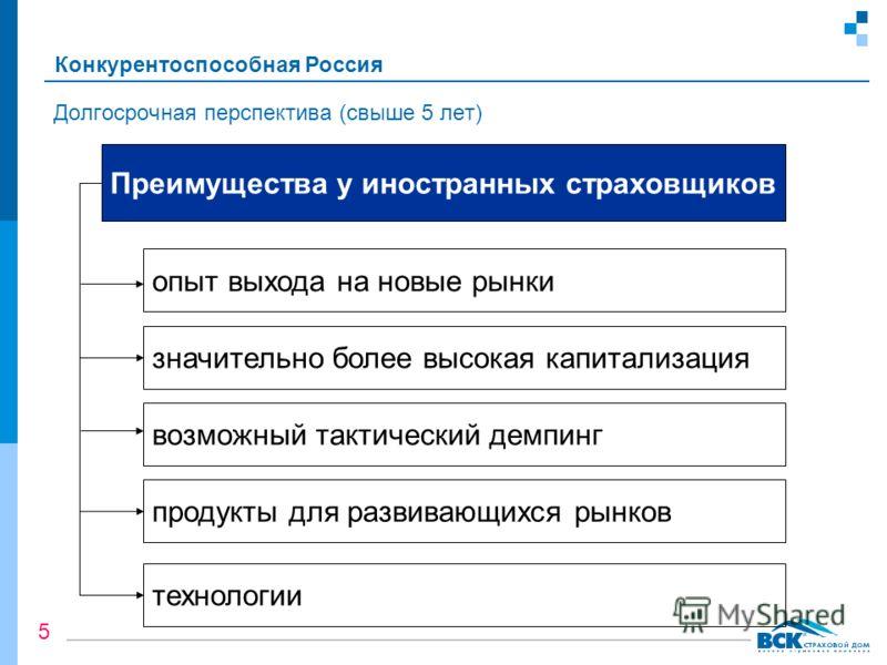 Долгосрочная перспектива (свыше 5 лет) Преимущества у иностранных страховщиков значительно более высокая капитализация возможный тактический демпинг продукты для развивающихся рынков технологии опыт выхода на новые рынки Конкурентоспособная Россия 5